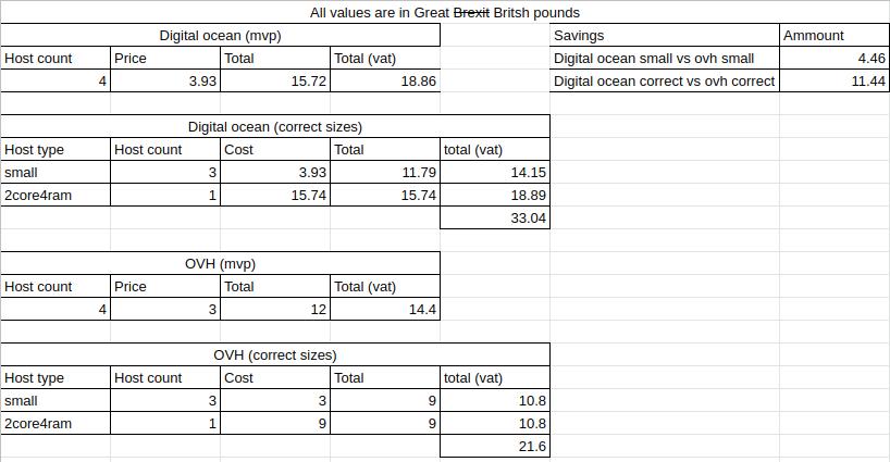 Cost breakdown for Digital ocean vs OVH